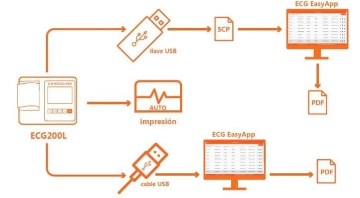 ECG Cardioline 200L
